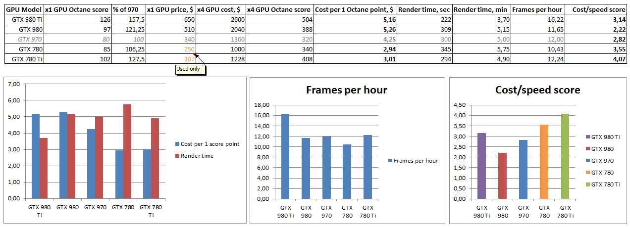 GPU CUDA render farm speed/price comparison chart (june 2016)