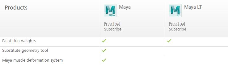 Maya vs Maya LT comparison