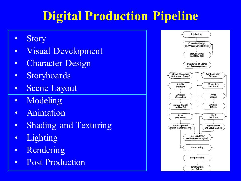 Digital Production Pipeline