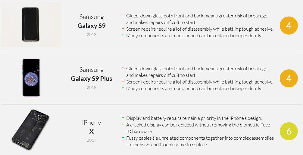 Samsung repair score