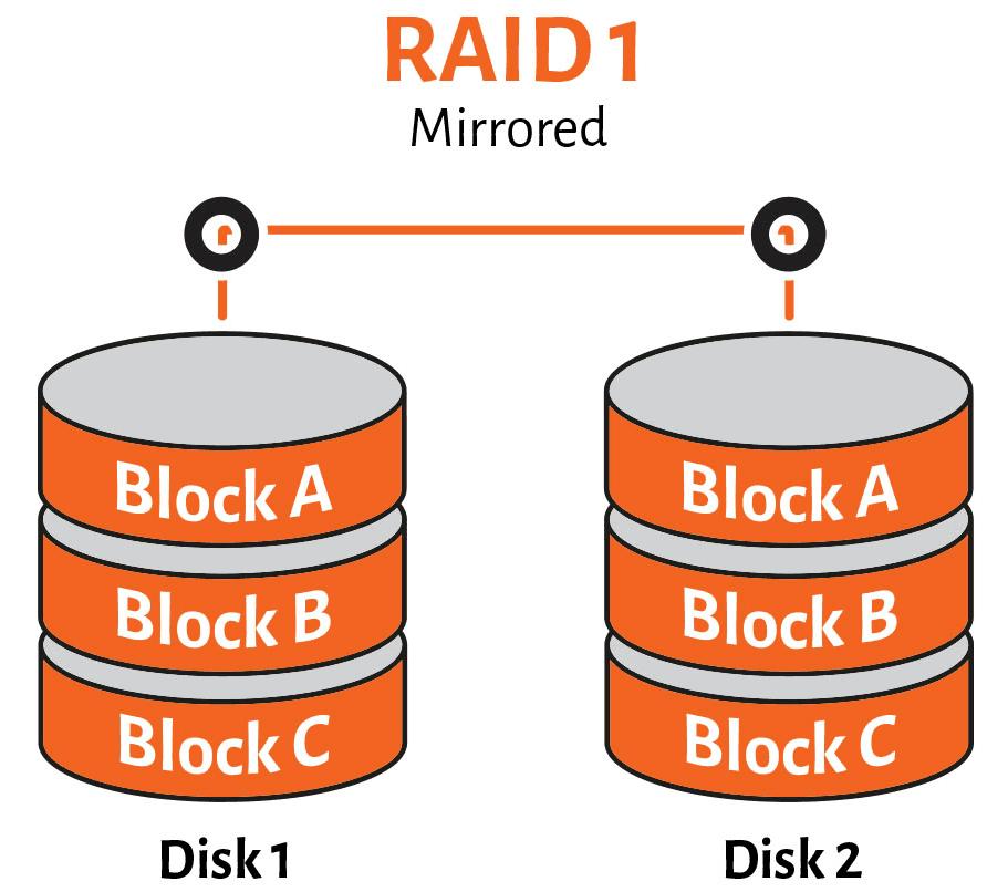 mirrored-raid